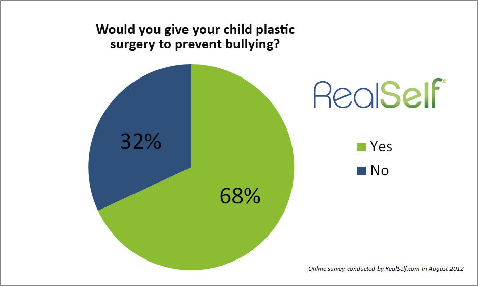 Majority of Parents For Cosmetic Surgery Options for Bullied Children