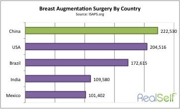 China leads the world in breast augmentation (breast implant) surgery