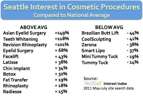 Seattle interest plastic surgery