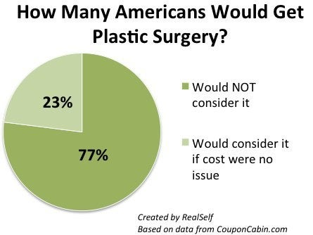 americans and plastic surgery