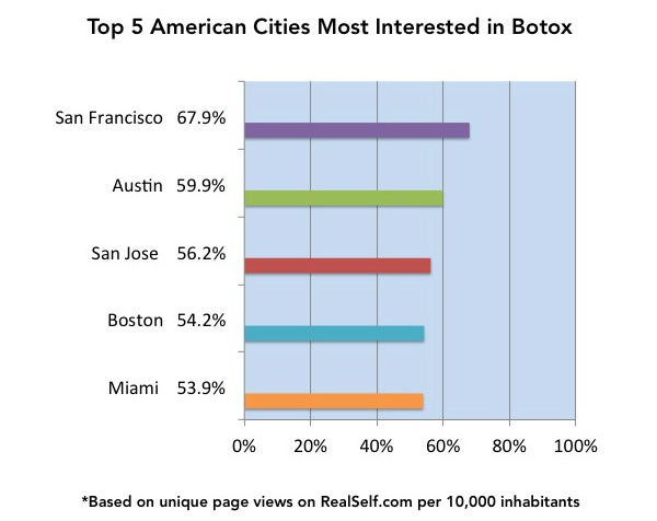 top 5 american cities interested in botox