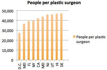 people per plastic surgeon