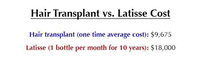 Transplant vs. Latisse